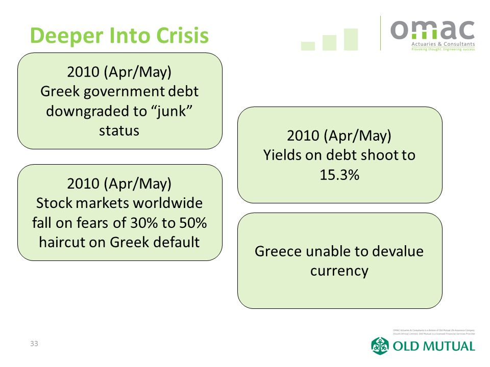 33 Deeper Into Crisis 2010 (Apr/May) Greek government debt downgraded to junk status 2010 (Apr/May) Yields on debt shoot to 15.3% 2010 (Apr/May) Stock markets worldwide fall on fears of 30% to 50% haircut on Greek default Greece unable to devalue currency