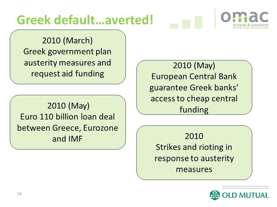 34 Greek default…averted.