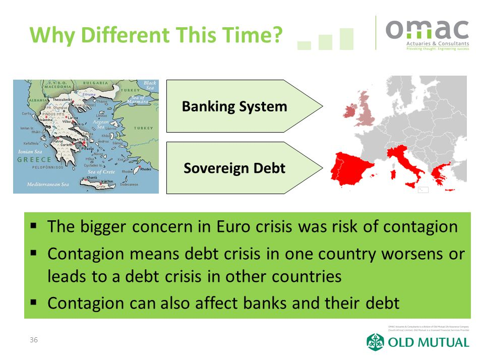 36 Why Different This Time?  The bigger concern in Euro crisis was risk of contagion  Contagion means debt crisis in one country worsens or leads to