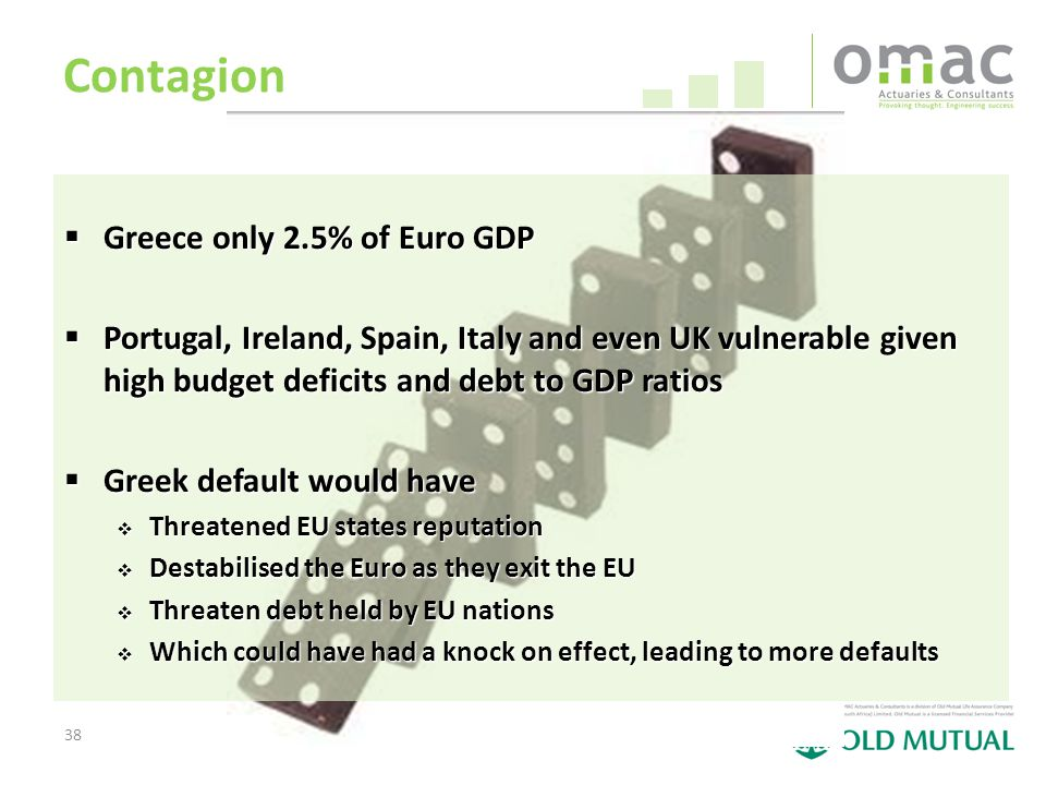 38 Contagion  Greece only 2.5% of Euro GDP  Portugal, Ireland, Spain, Italy and even UK vulnerable given high budget deficits and debt to GDP ratios