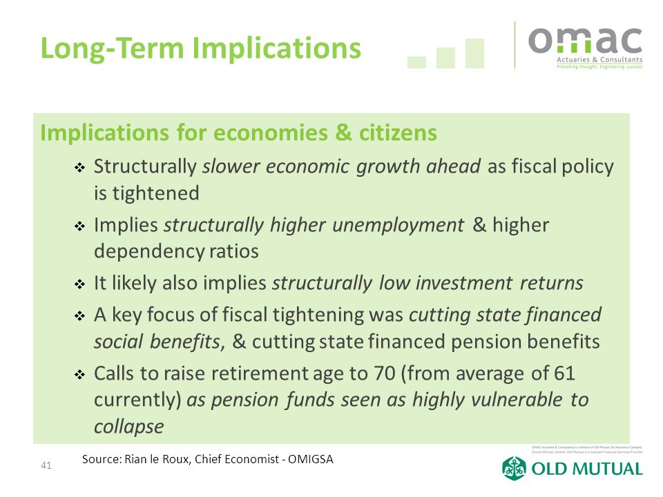 41 Long-Term Implications Implications for economies & citizens  Structurally slower economic growth ahead as fiscal policy is tightened  Implies st