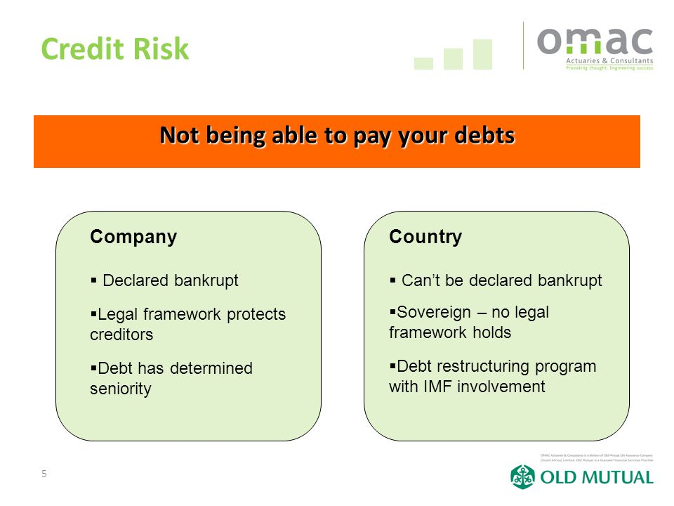 5 Credit Risk Not being able to pay your debts Company  Declared bankrupt  Legal framework protects creditors  Debt has determined seniority Country  Can't be declared bankrupt  Sovereign – no legal framework holds  Debt restructuring program with IMF involvement