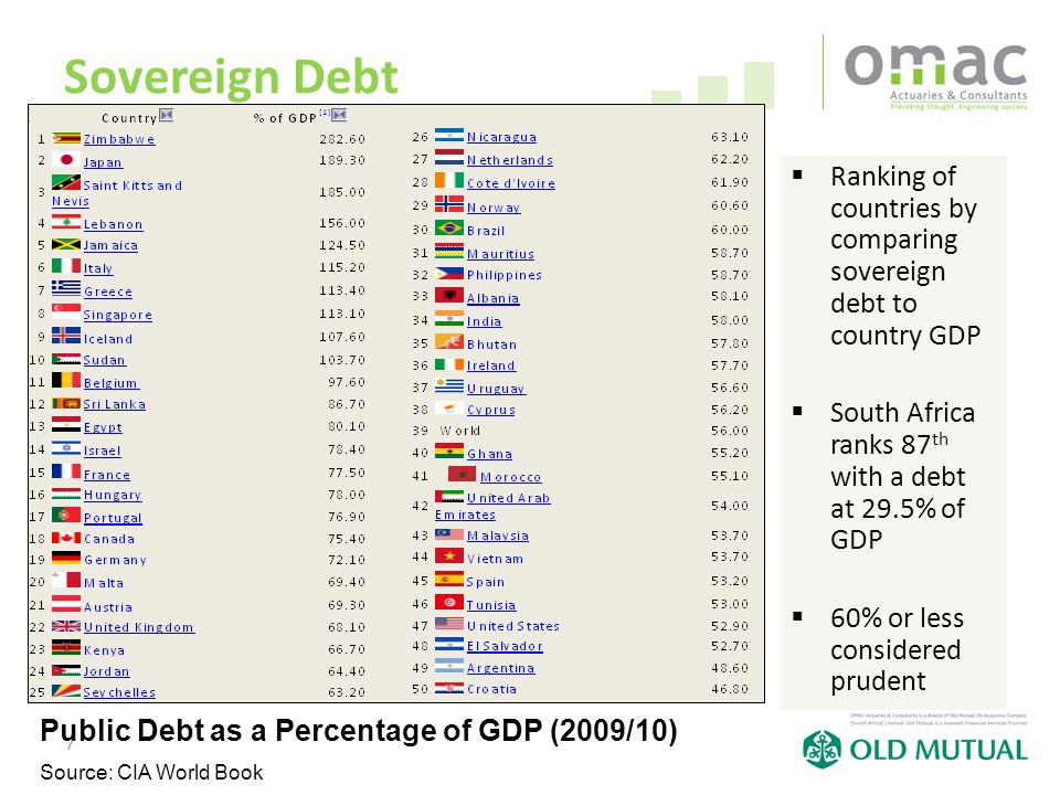 7 Sovereign Debt  Ranking of countries by comparing sovereign debt to country GDP  South Africa ranks 87 th with a debt at 29.5% of GDP  60% or les