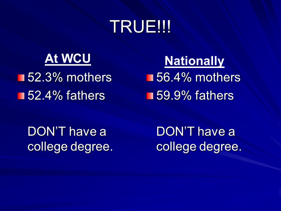 TRUE!!. 52.3% mothers 52.4% fathers DON'T have a college degree.