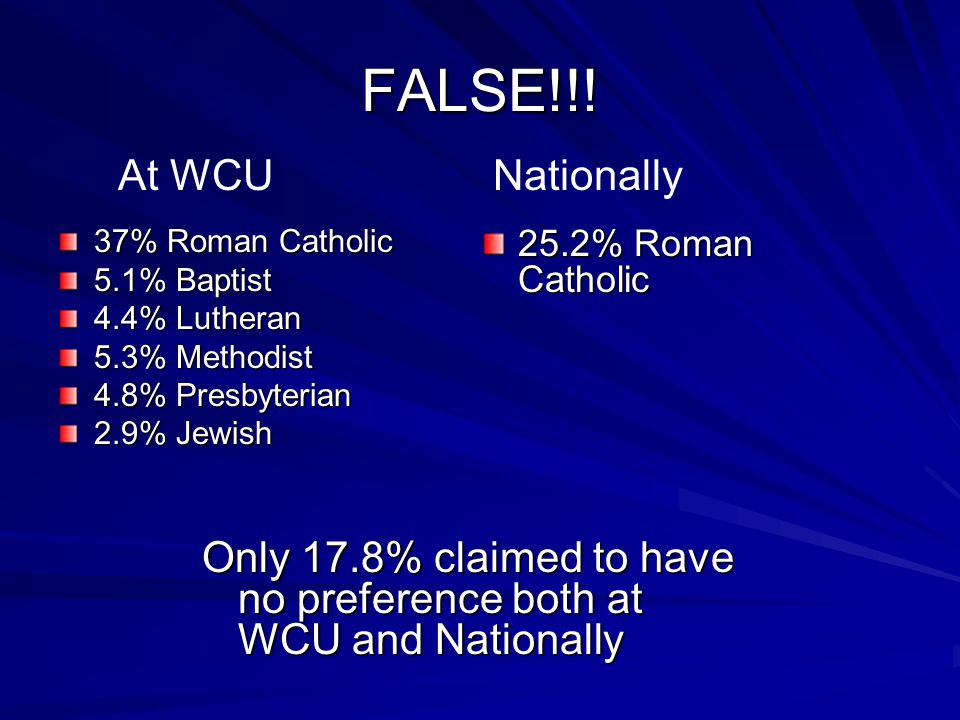 Most of incoming WCU first-year students believe they are in the top 10% of all students academically.