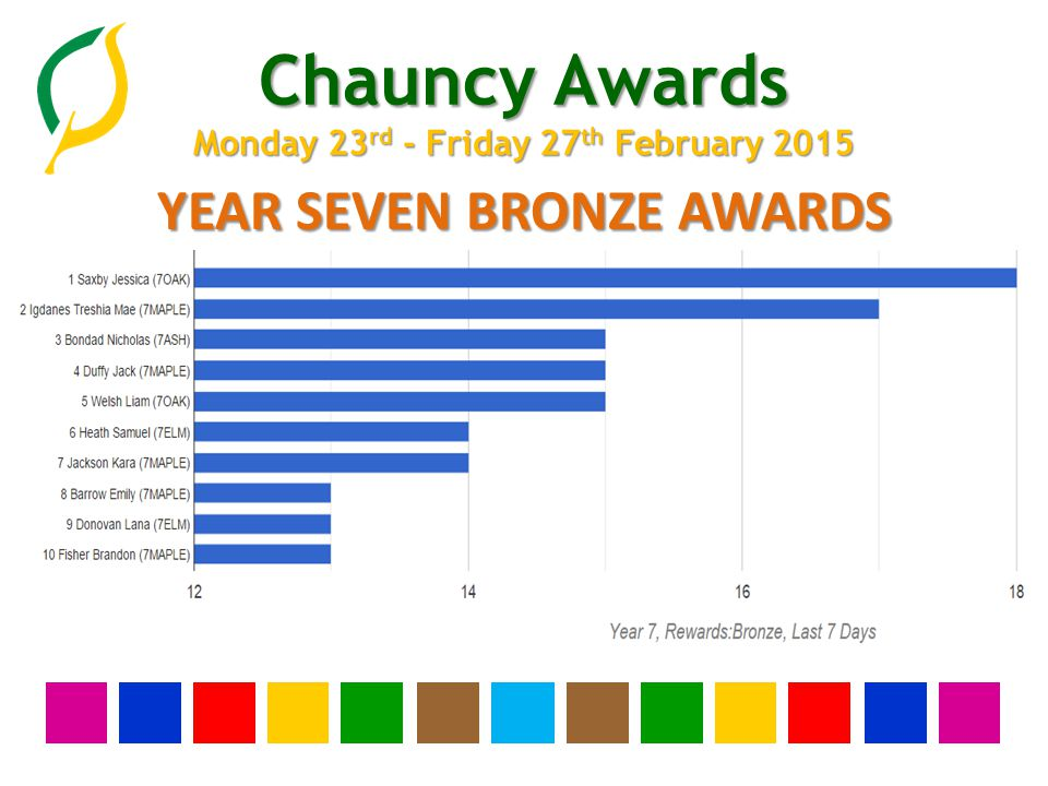 Chauncy Awards Monday 23 rd - Friday 27 th February 2015 YEAR SEVEN BRONZE AWARDS