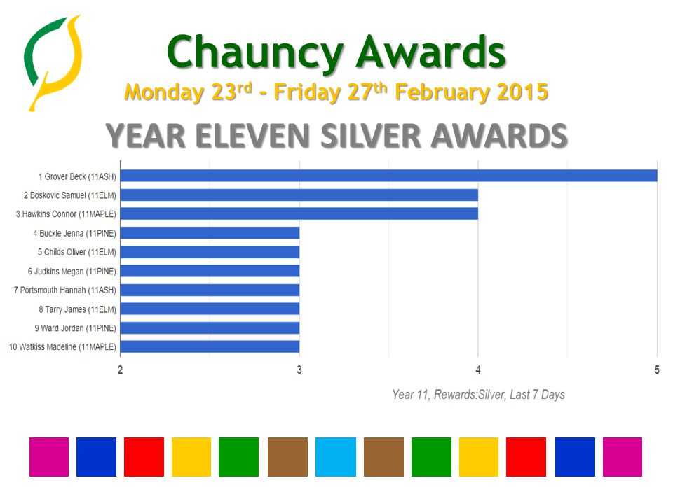 Chauncy Awards Monday 23 rd - Friday 27 th February 2015 YEAR TEN SILVER AWARDS