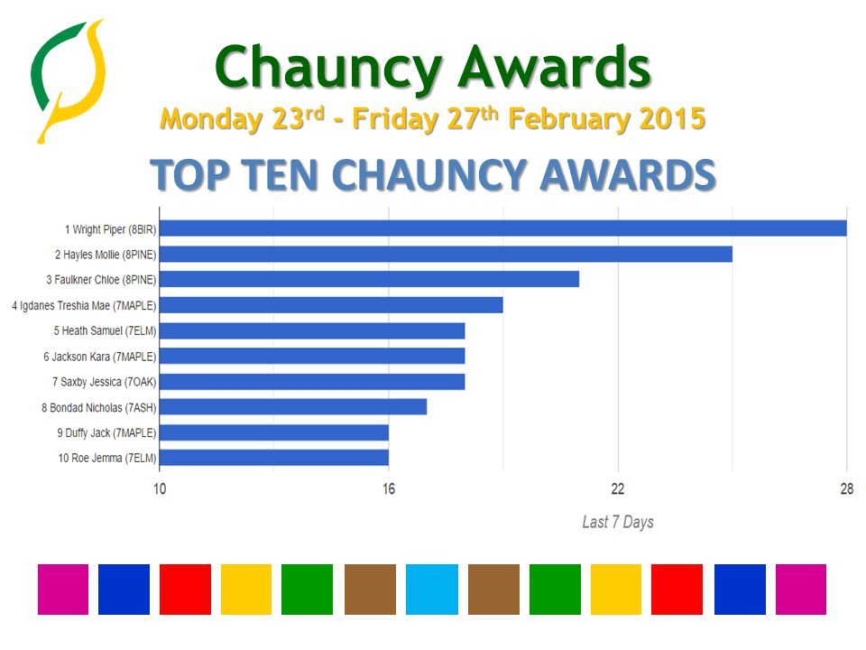 Chauncy Awards Monday 23 rd - Friday 27 th February 2015 WHOLE SCHOOL GOLD AWARDS 1 Abad Alyssa (11ELM) 2 Ahmetaj Albina (9BIR) 3 Baker Sonny (7BIR) 4 Barrow Emily (7MAPLE) 5 Barrow Sam (11MAPLE) 6 Beaman Lily (10ELM) 7 Booth Molly (10BIR) 8 Boskovic Samuel (11ELM) 9 Brown Archie (10MAPLE) 10 Cleak Madison (7ELM) 11 Cockman Jodie-Ellen (7ASH) 12 Cook Harrison (7BIR) 13 Evans Stanley (9ASH) 14 Foster Rosanna (10PINE) 15 Gannon Georgia (11BIR) 16 Garratt Zoe (9OAK) 17 Gould Louie (7OAK) 35 Mistou-Benitez Albaro (11MAPLE) 36 Morley Alexandra (11MAPLE) 37 Olumuyiwa Nifemi (8OAK) 38 Roe Jemma (7ELM) 39 Romagnoli Alana (10OAK) 40 Salvador Cedrick (10PINE) 41 Sarginson Alanah (10BIR) 42 Searles Mollie (9MAPLE) 43 Sheppey Samuel (9ASH) 44 Thomas Lewis (9ASH) 45 Thompson Harry (11ASH) 46 Underwood Georgia (9PINE) 47 Watkiss Madeline (11MAPLE) 48 Webb Marcus (7ASH) 49 Weiss Tom (9ASH) 50 Wilkinson Abbie (10MAPLE) 18 Harrell Eva (11ASH) 19 Hazelle Aaron (7MAPLE) 20 Heath Samuel (7ELM) 21 Hoad George (9BIR) 22 Hockney Libby (9ASH) 23 Hunt Callum (10PINE) 24 Hyatt Gemma (10ELM) 25 Ives Luke (11ASH) 26 Jackson Kara (7MAPLE) 27 James Samuel (11MAPLE) 28 Kangben Moris (9BIR) 29 Kessler Sophie (9ELM) 30 Lim Elika (10OAK) 31 Ludwell Aaron (ASH) 32 Lyons Sekani (11OAK) 33 Mead Ted (10ELM) 34 Milroy Euan (8PINE)