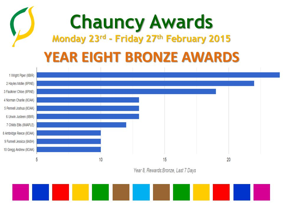 Chauncy Awards Monday 23 rd - Friday 27 th February 2015 YEAR ELEVEN SILVER AWARDS None this week