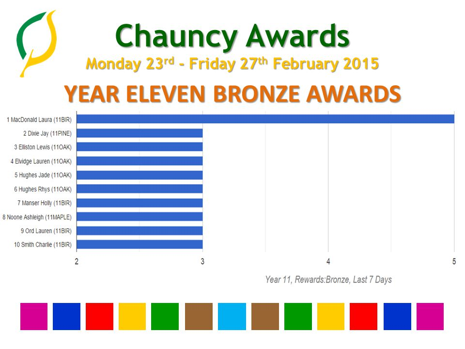 Chauncy Awards Monday 23 rd - Friday 27 th February 2015 YEAR TEN BRONZE AWARDS