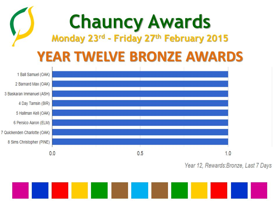 Chauncy Awards Monday 23 rd - Friday 27 th February 2015 YEAR ELEVEN BRONZE AWARDS