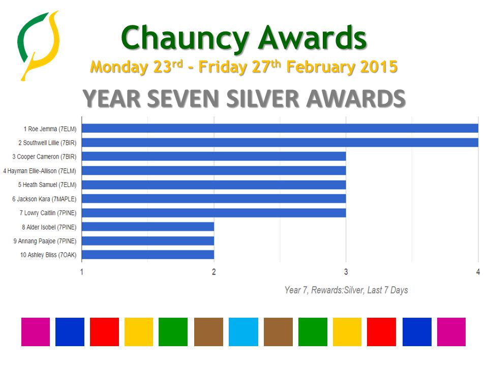 Chauncy Awards Monday 23 rd - Friday 27 th February 2015 YEAR THIRTEEN BRONZE AWARDS None this week
