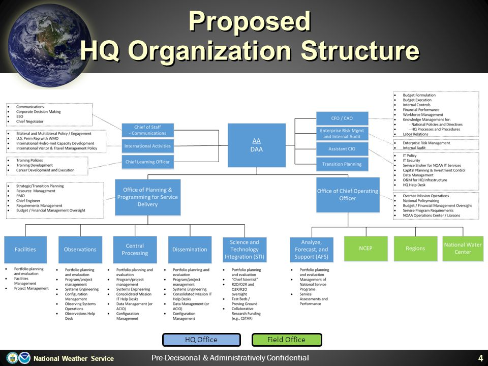 National Weather Service Proposed HQ Organization Structure 4 HQ OfficeField Office Pre-Decisional & Administratively Confidential