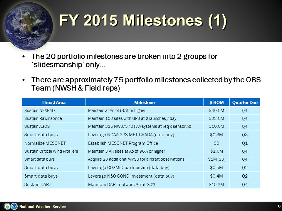 National Weather Service 10 FY 2015 Milestones (2) Thrust AreaMilestone$ ROMQuarter Due Sustain Hurricane BuoyMaintain Hurricane Buoy network Ao at 80%$4.2MQ4 Sustain CWBMaintain CWB network Ao at 73%$18.5MQ4 Sustain C-MANMaintain C-MAN Ao at 80%$0.6MQ4 Sustain TAOMaintain TAO network Ao at 80%$6.1MQ4 Improve Investment ReturnDeploy NEXRAD RPG/RDA Software Build 15$50KQ2 Improve Investment ReturnEvaluate automated Radiosonde launch capability$2.0M (FY13/15) Q3 Sustain ASOSPlan ASOS Service Life Extension Program acquisition$1.9M (FY13/14) Q4 Improve Investment Return Develop wireless temperature system for COOP$400Q2 Normalize VOSEstablish VOS Program Office$0Q1 Lean LogisticsSustain 1 day turnaround for emergency requisitions and 2 day turnaround for routine requisitions 95% of time $4.4MQ4 The 20 portfolio milestones are broken into 2 groups for 'slidesmanship' only…