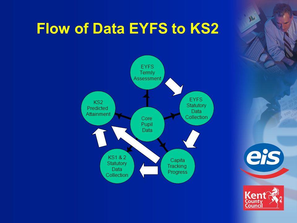 Flow of Data EYFS to KS2