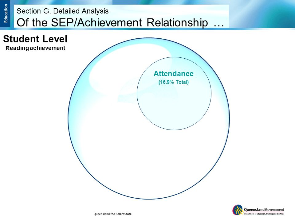 Attendance (16.9% Total) Student Level Reading achievement Section G.