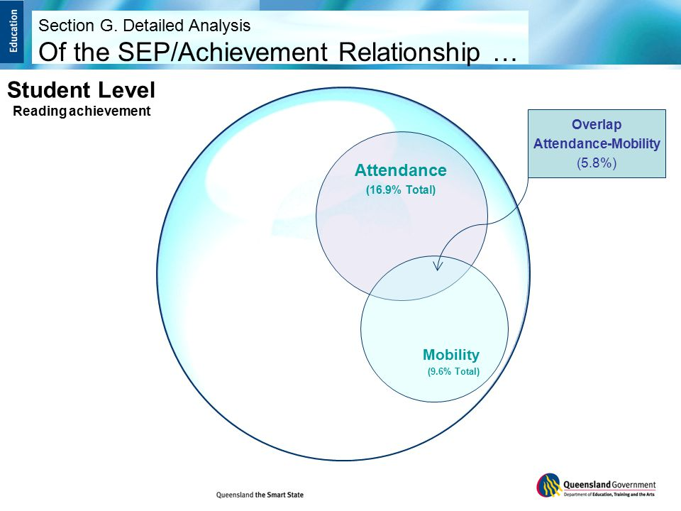Attendance (16.9% Total) Mobility (9.6% Total) Overlap Attendance-Mobility (5.8%) Student Level Reading achievement Section G.