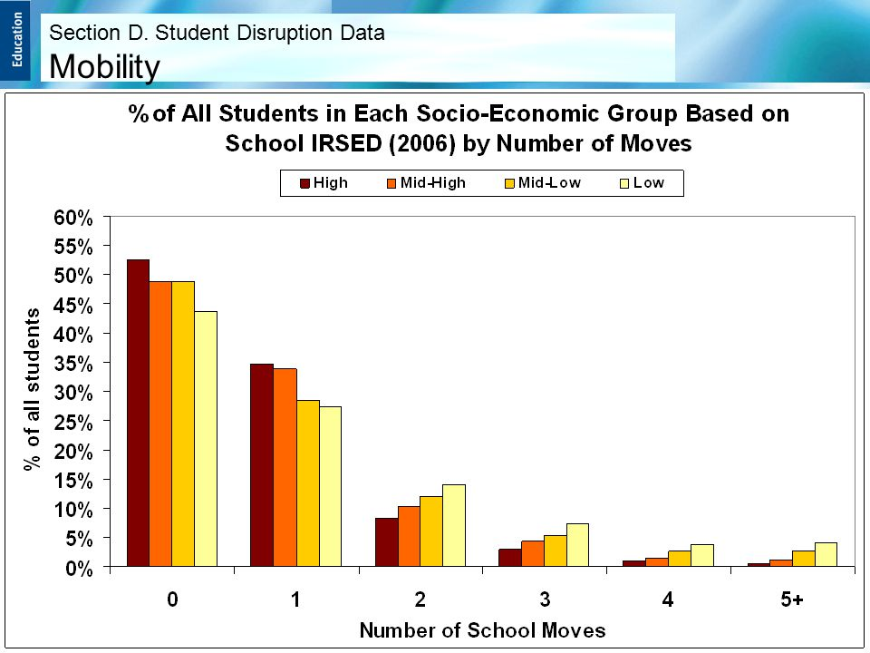Section D. Student Disruption Data Mobility