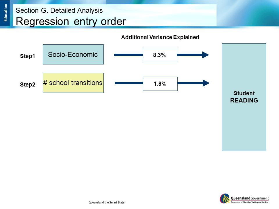 Socio-Economic Step1 # school transitions Step2 8.3% 1.8% Student READING Additional Variance Explained Section G.