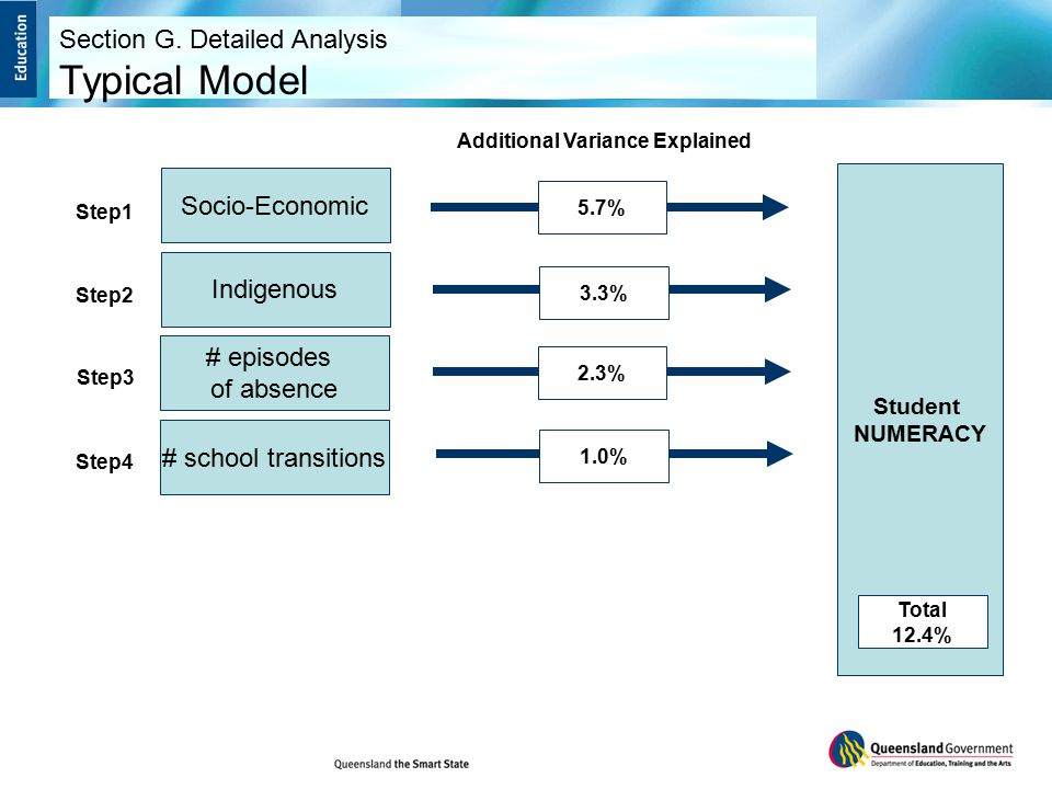 Socio-Economic Step1 Indigenous Step2 # episodes of absence Step3 # school transitions Step4 5.7% 3.3% 2.3% 1.0% Student NUMERACY Total 12.4% Additional Variance Explained Section G.