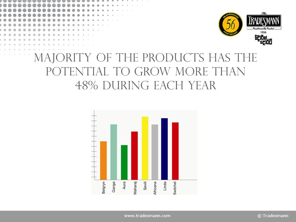 www.tradesmann.com© Tradesmann Majority of the products has the potential to grow more than 48% during each year
