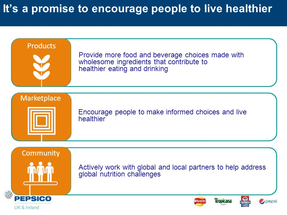 It's a promise to encourage people to live healthier Provide more food and beverage choices made with wholesome ingredients that contribute to healthier eating and drinking Products Encourage people to make informed choices and live healthier Marketplace Actively work with global and local partners to help address global nutrition challenges Community