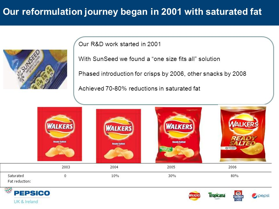 Our reformulation journey began in 2001 with saturated fat 2003 2004 2005 2006 Saturated Fat reduction: 0 10% 30% 80% Our R&D work started in 2001 With SunSeed we found a one size fits all solution Phased introduction for crisps by 2006, other snacks by 2008 Achieved 70-80% reductions in saturated fat