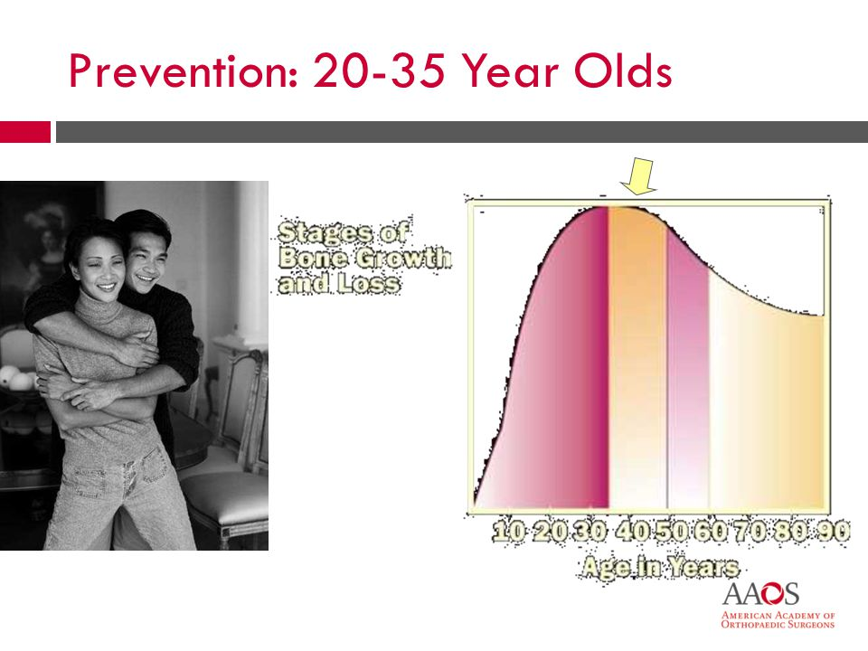 Prevention: 20-35 Year Olds