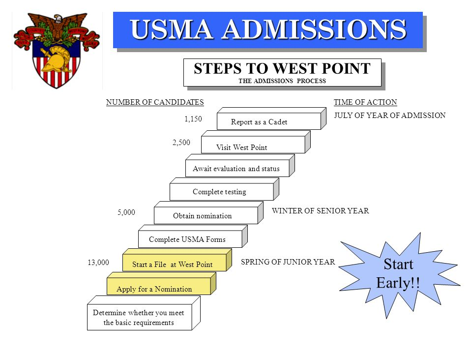 USMA ADMISSIONS SPRING OF JUNIOR YEAR WINTER OF SENIOR YEAR JULY OF YEAR OF ADMISSION TIME OF ACTION 13,000 5,000 2,500 1,150 NUMBER OF CANDIDATES Determine whether you meet the basic requirements Report as a Cadet Complete USMA Forms Start a File at West Point Apply for a Nomination Await evaluation and status Obtain nomination STEPS TO WEST POINT THE ADMISSIONS PROCESS Visit West Point Complete testing Start Early!!