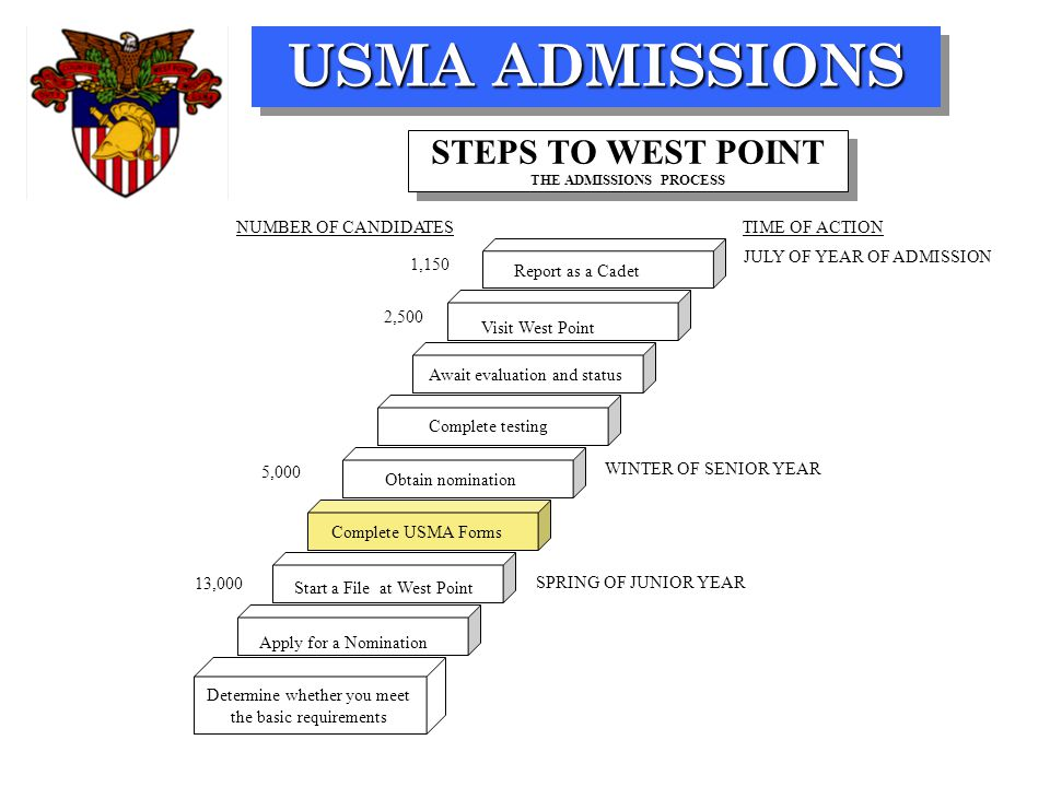 USMA ADMISSIONS SPRING OF JUNIOR YEAR WINTER OF SENIOR YEAR JULY OF YEAR OF ADMISSION TIME OF ACTION 13,000 5,000 2,500 1,150 NUMBER OF CANDIDATES Det