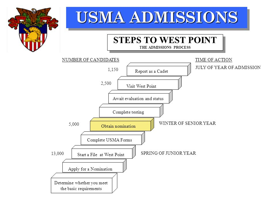 USMA ADMISSIONS SPRING OF JUNIOR YEAR WINTER OF SENIOR YEAR JULY OF YEAR OF ADMISSION TIME OF ACTIONNUMBER OF CANDIDATES Determine whether you meet the basic requirements Report as a Cadet Complete USMA Forms Start a File at West Point Apply for a Nomination Await evaluation and status Obtain nomination STEPS TO WEST POINT THE ADMISSIONS PROCESS Visit West Point Complete testing 13,000 5,000 2,500 1,150