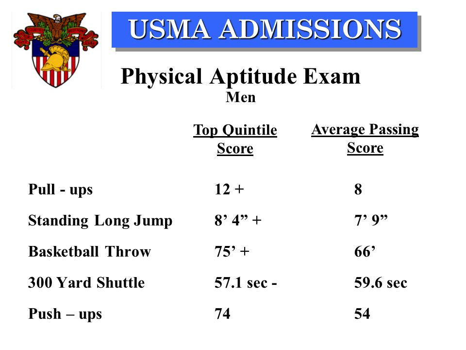 "USMA ADMISSIONS Physical Aptitude Exam Men Pull - ups 12 +8 Standing Long Jump8' 4"" +7' 9"" Basketball Throw75' +66' 300 Yard Shuttle57.1 sec -59.6 sec"