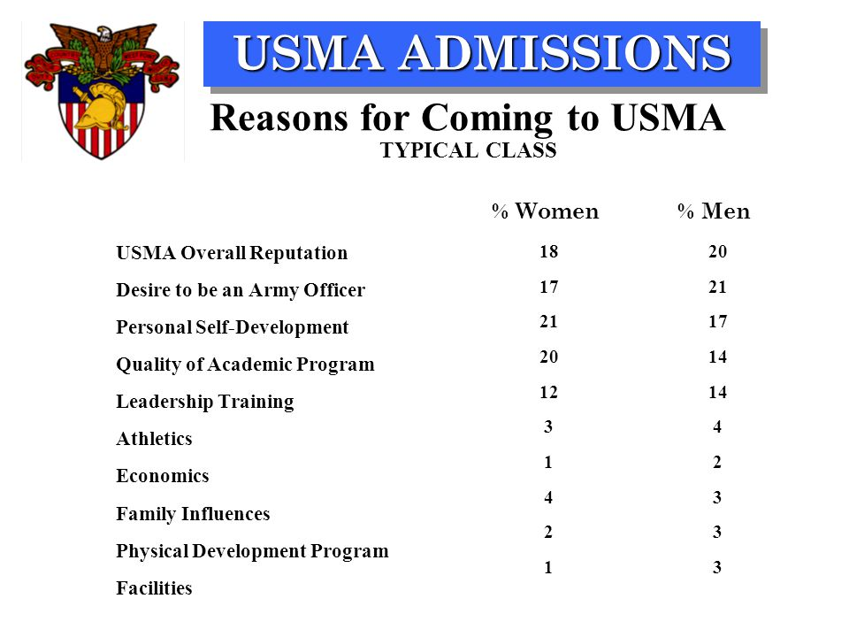 USMA ADMISSIONS Reasons for Coming to USMA TYPICAL CLASS USMA Overall Reputation Desire to be an Army Officer Personal Self-Development Quality of Aca