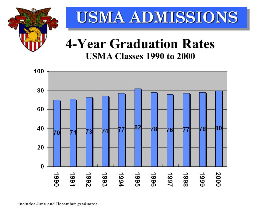 USMA ADMISSIONS 4-Year Graduation Rates USMA Classes 1990 to 2000 includes June and December graduates