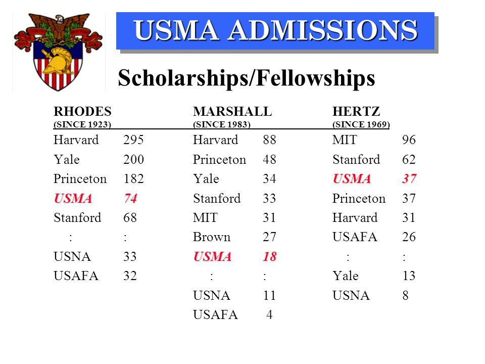 USMA ADMISSIONS SPRING OF JUNIOR YEAR WINTER OF SENIOR YEAR JULY OF YEAR OF ADMISSION TIME OF ACTION 13,000 5,000 2,500 1,150 NUMBER OF CANDIDATES Determine whether you meet the basic requirements Report as a Cadet Complete USMA Forms Start a File at West Point Apply for a Nomination Await evaluation and status Obtain nomination STEPS TO WEST POINT THE ADMISSIONS PROCESS Visit West Point Complete testing