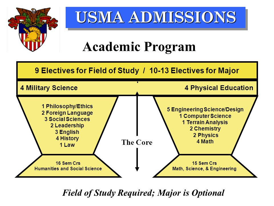 USMA ADMISSIONS Academic Program 9 Electives for Field of Study / 10-13 Electives for Major 1 Philosophy/Ethics 2 Foreign Language 3 Social Sciences 2
