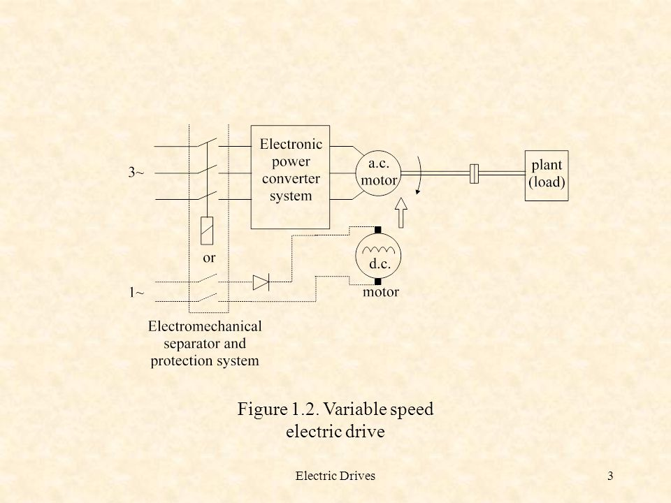 Electric Drives14 Figure 1.9.Required speed / time profile Example 1.2.