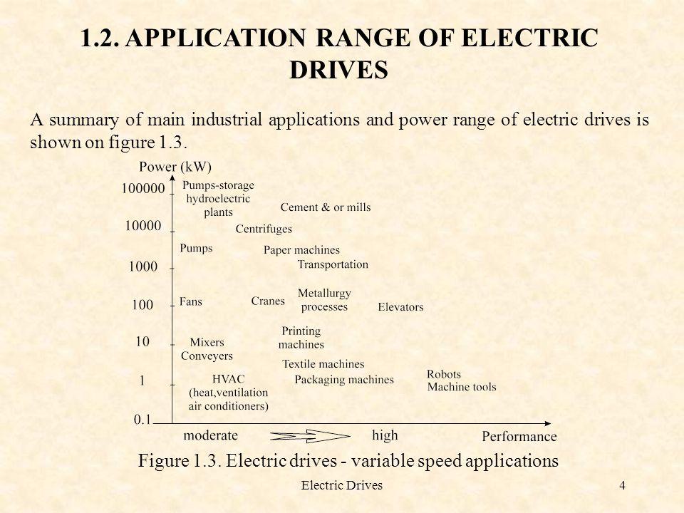 Electric Drives5 Figure 1.4.A.C. versus D.C.