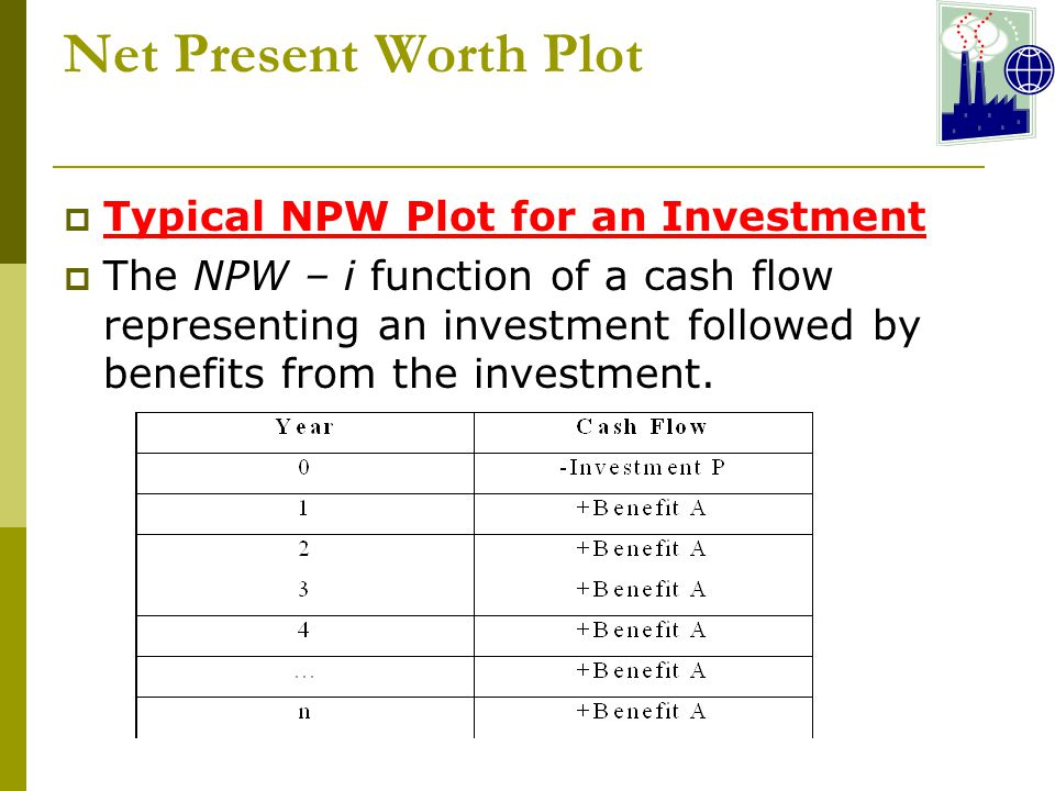 Net Present Worth Plot  Typical NPW Plot for an Investment  The NPW – i function of a cash flow representing an investment followed by benefits from the investment.