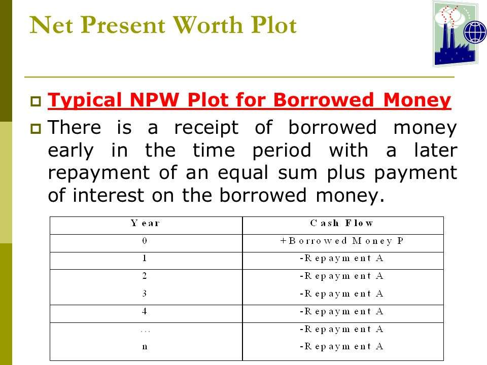 Net Present Worth Plot  Typical NPW Plot for Borrowed Money  There is a receipt of borrowed money early in the time period with a later repayment of an equal sum plus payment of interest on the borrowed money.