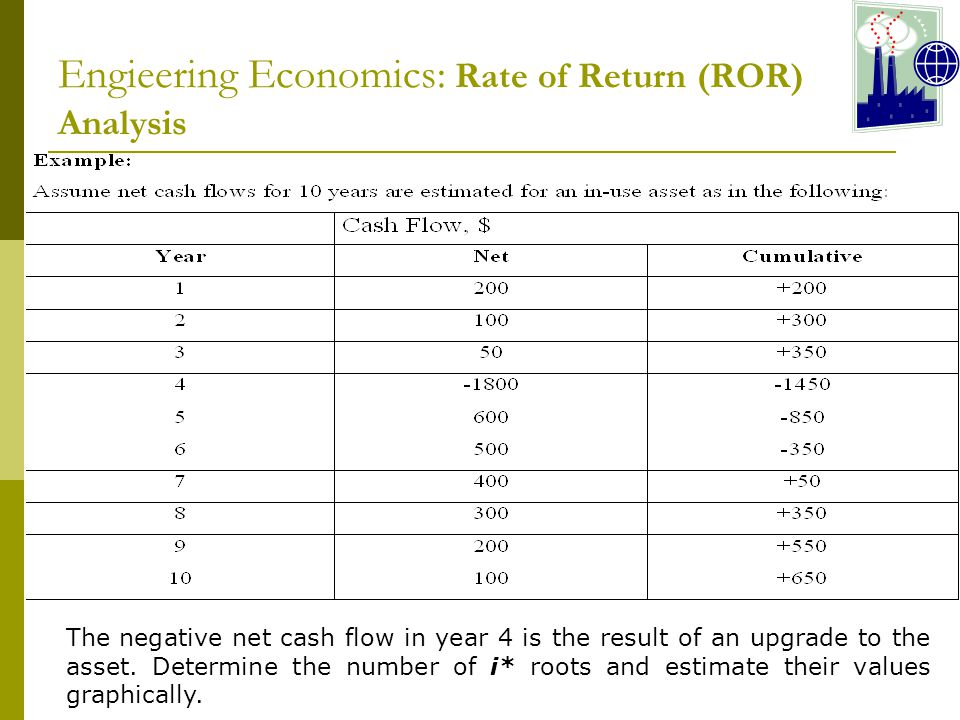 The negative net cash flow in year 4 is the result of an upgrade to the asset.