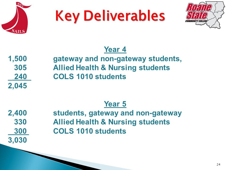 24 Key Deliverables Year 4 1,500 gateway and non-gateway students, 305 Allied Health & Nursing students _ 240_COLS 1010 students 2,045 Year 5 2,400 students, gateway and non-gateway 330 Allied Health & Nursing students 300 COLS 1010 students 3,030