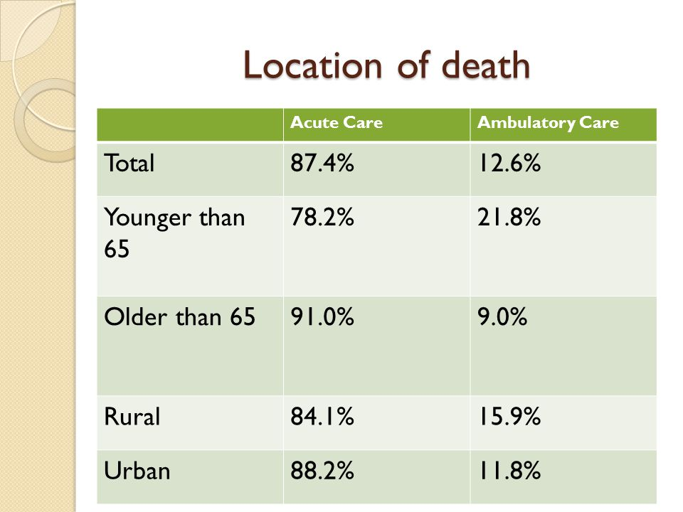 Location of death Acute CareAmbulatory Care Total87.4%12.6% Younger than 65 78.2%21.8% Older than 6591.0%9.0% Rural84.1%15.9% Urban88.2%11.8%