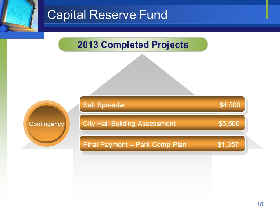 18 Capital Reserve Fund 2013 Completed Projects Contingency Salt Spreader $4,500 City Hall Building Assessment $5,500 Final Payment – Park Comp Plan $1,357