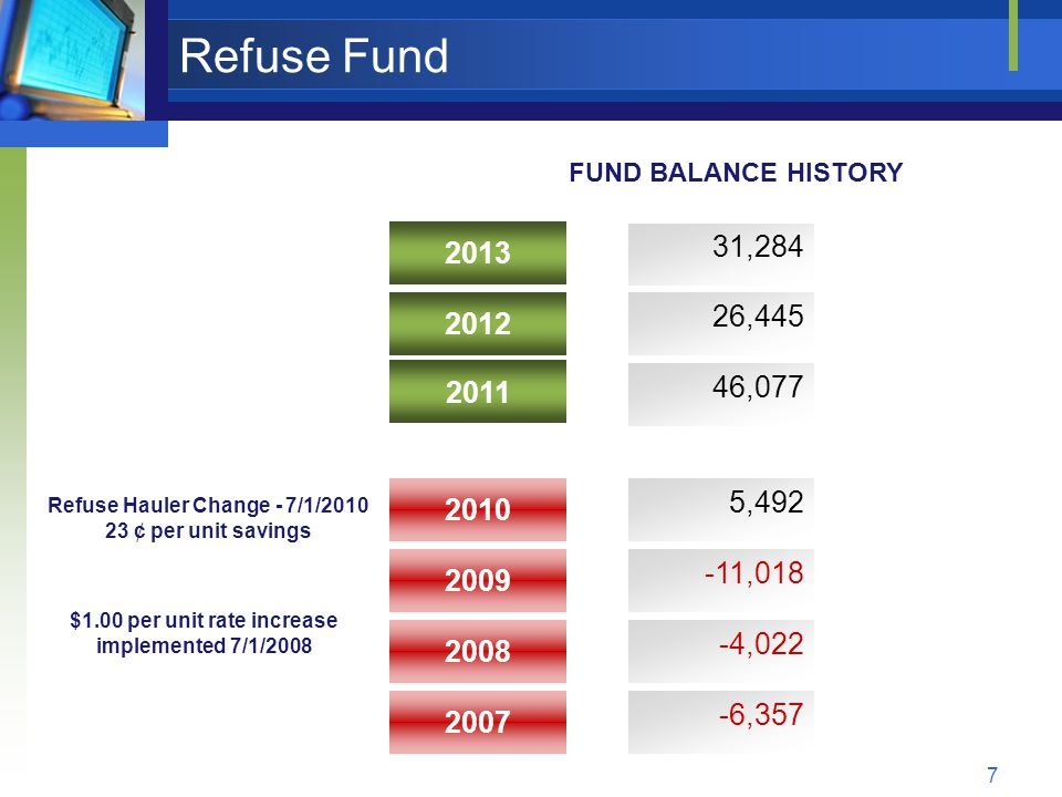 7 Refuse Fund 2010 2011 2008 2009 2012 2013 5,492 46,077 -4,022 -11,018 26,445 31,284 2007 -6,357 $1.00 per unit rate increase implemented 7/1/2008 FUND BALANCE HISTORY Refuse Hauler Change - 7/1/2010 23 ¢ per unit savings