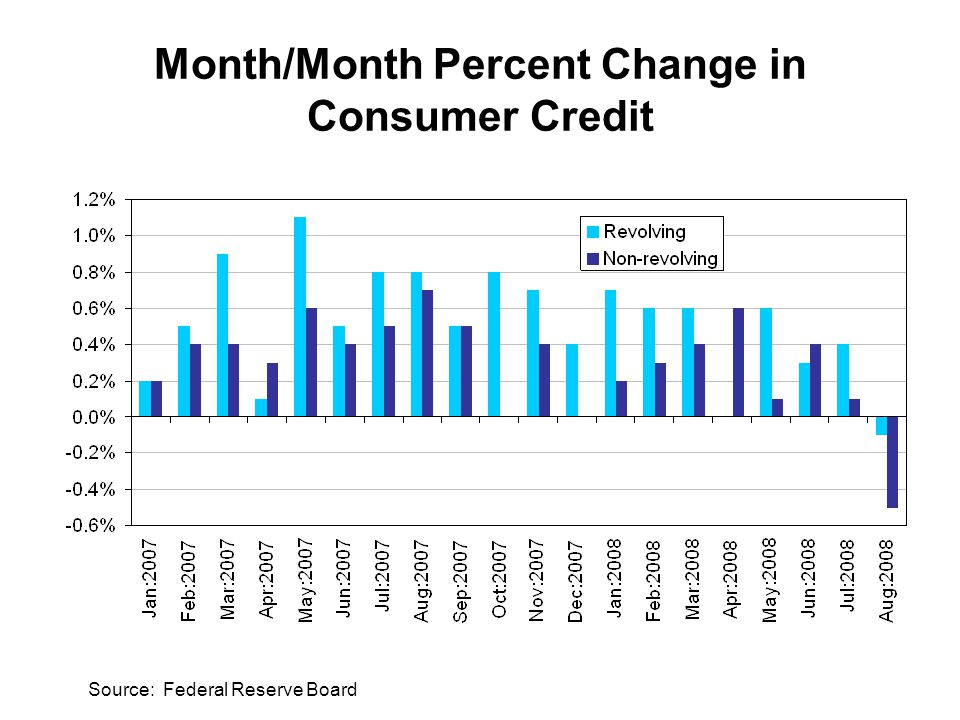 Month/Month Percent Change in Consumer Credit Source: Federal Reserve Board