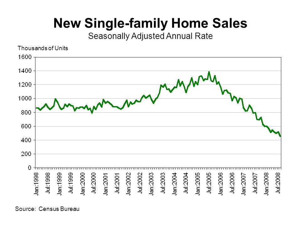 New Single-family Home Sales Seasonally Adjusted Annual Rate Source: Census Bureau Thousands of Units