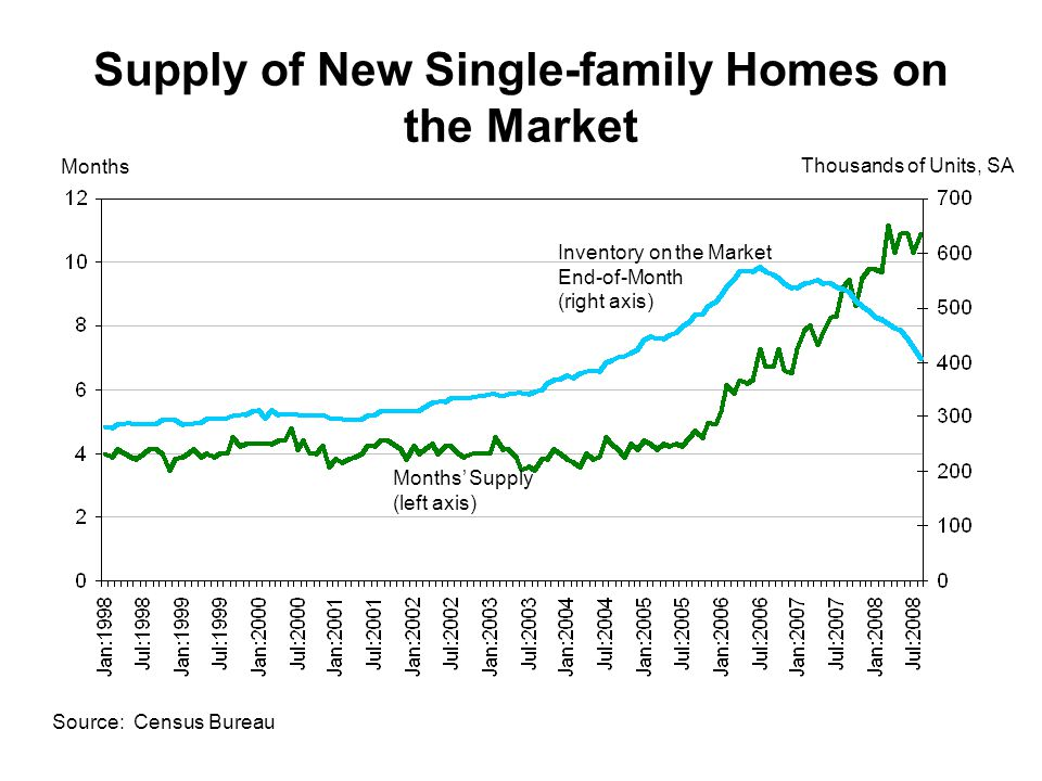Supply of New Single-family Homes on the Market Source: Census Bureau Months Thousands of Units, SA Inventory on the Market End-of-Month (right axis) Months' Supply (left axis)