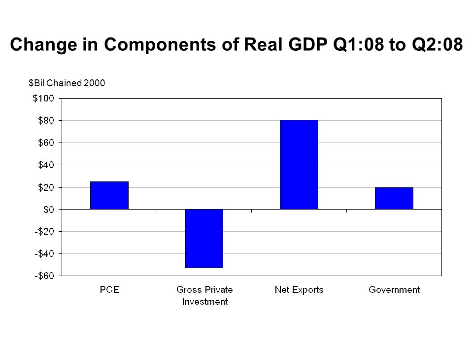 Change in Components of Real GDP Q1:08 to Q2:08 $Bil Chained 2000