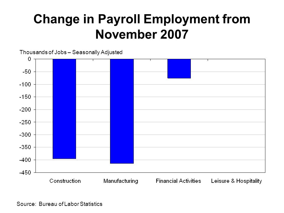 Change in Payroll Employment from November 2007 Thousands of Jobs – Seasonally Adjusted Source: Bureau of Labor Statistics